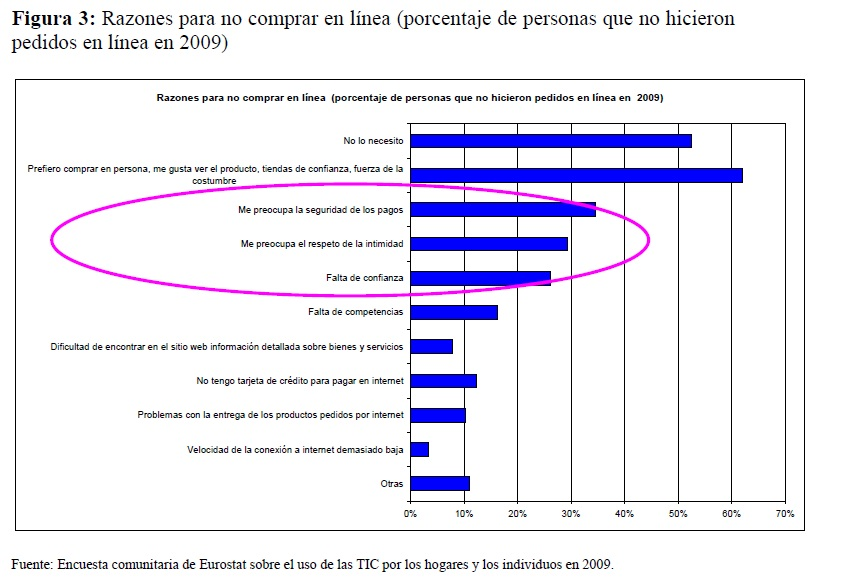 grafico de las causas del rechazo al e-commerce